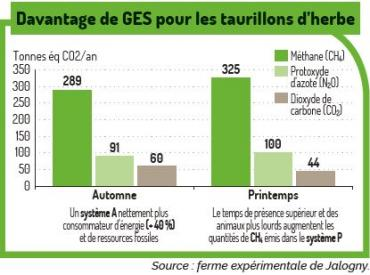 infographie taurillons d'herbe Jalogny GES